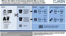 The Effect of Increasing Dialysate Magnesium on Serum Calcification Propensity in Subjects with End Stage Kidney Disease