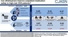 Digital Applications Targeting Medication Safety in Ambulatory High-Risk CKD Patients