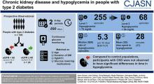 Hypoglycemia in People with Type 2 Diabetes and CKD