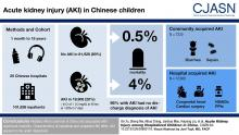 Acute Kidney Injury among Hospitalized Children in China