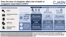 Higher-Dose Sitagliptin and the Risk of Congestive Heart Failure in Older Adults with CKD