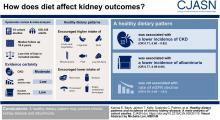 Healthy Dietary Patterns and Incidence of CKD