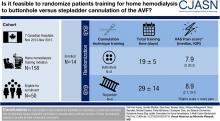 Buttonhole versus Stepladder Cannulation for Home Hemodialysis