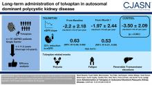 Long-Term Administration of Tolvaptan in Autosomal Dominant Polycystic Kidney Disease
