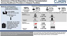 Awareness of Racial Disparities in Kidney Transplantation among Health Care Providers in Dialysis Facilities