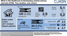 Central Venous Stenosis, Access Outcome and Survival in Patients undergoing Maintenance Hemodialysis