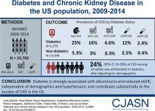 Diabetes and CKD in the United States Population, 2009–2014
