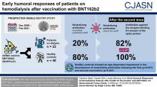 Early Humoral Responses of Hemodialysis Patients after COVID-19 Vaccination with BNT162b2