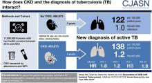 Association of CKD with Incident Tuberculosis