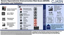Derivation and Validation of a Novel Risk Score to Predict Overcorrection of Severe Hyponatremia