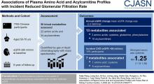 Associations of Plasma Amino Acid and Acylcarnitine Profiles with Incident Reduced Glomerular Filtration Rate