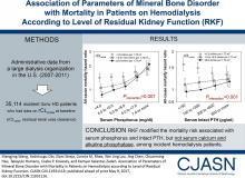 Association of Parameters of Mineral Bone Disorder with Mortality in Patients on Hemodialysis according to Level of Residual Kidney Function