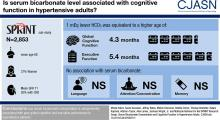 Serum Bicarbonate Concentration and Cognitive Function in Hypertensive Adults