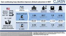 Association of Continuation of Loop Diuretics at Hemodialysis Initiation with Clinical Outcomes