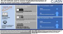 Methods for Assessing Longitudinal Biomarkers of Time-to-Event Outcomes in CKD