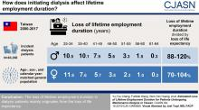 Estimated Loss of Lifetime Employment Duration for Patients Undergoing Maintenance Dialysis in Taiwan