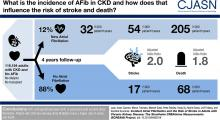 Incident Atrial Fibrillation and the Risk of Stroke in Adults with Chronic Kidney Disease
