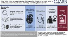 Effect of Urate-Lowering Therapy on Cardiovascular and Kidney Outcomes