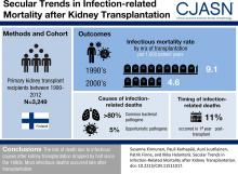 Secular Trends in Infection-Related Mortality after Kidney Transplantation