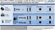 PTH, FGF23, and Intensive Blood Pressure Lowering in Chronic Kidney Disease Participants in SPRINT