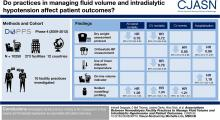 Associations between Hemodialysis Facility Practices to Manage Fluid Volume and Intradialytic Hypotension and Patient Outcomes