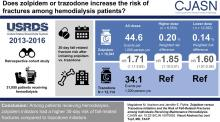 Zolpidem Versus Trazodone Initiation and the Risk of Fall-Related Fractures among Individuals Receiving Maintenance Hemodialysis