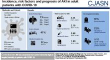 The Incidence, Risk Factors, and Prognosis of Acute Kidney Injury in Adult Patients with Coronavirus Disease 2019