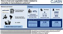 Fruit and Vegetable Intake and Mortality in Adults undergoing Maintenance Hemodialysis