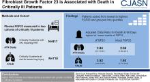 Fibroblast Growth Factor 23 Associates with Death in Critically Ill Patients