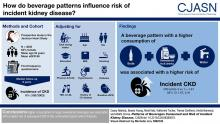 Patterns of Beverages Consumed and Risk of Incident Kidney Disease