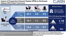 Peritoneal Dialysis Patient Outcomes under the Medicare Expanded Dialysis Prospective Payment System