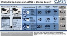 Epidemiology of Autosomal Dominant Polycystic Kidney Disease in Olmsted County