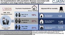 Psychiatric Illness and Mortality in Hospitalized ESKD Dialysis Patients