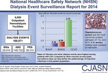 National Healthcare Safety Network (NHSN) Dialysis Event Surveillance Report for 2014
