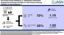 Proton Pump Inhibitors, Histamine-2 Receptor Antagonists, and Hip Fracture Risk among Patients on Hemodialysis