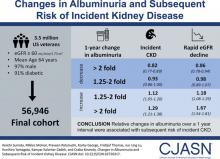 Changes in Albuminuria and Subsequent Risk of Incident Kidney Disease