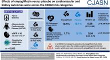 Empagliflozin and Cardiovascular and Kidney Outcomes across KDIGO Risk Categories