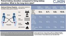 Patient and Kidney Allograft Survival with National Kidney Paired Donation