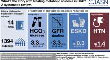 Effects of Treatment of Metabolic Acidosis in CKD