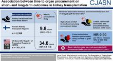 The Association of Time to Organ Procurement on Short- and Long-Term Outcomes in Kidney Transplantation