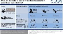 Opioid Analgesics and Adverse Outcomes among Hemodialysis Patients