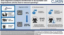 Accountable Care Organizations and Spending for Patients Undergoing Long-Term Dialysis