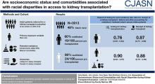 Association of Socioeconomic Status and Comorbidities with Racial Disparities during Kidney Transplant Evaluation