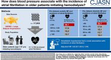 Blood Pressure and Incident Atrial Fibrillation in Older Patients Initiating Hemodialysis