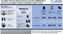 Major Adverse Kidney Events in Pediatric Sepsis