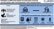 Changes in Glomerular Filtration Rate and Impact on Long-Term Survival among Adults after Hematopoietic Cell Transplantation