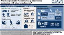 Combination of Changes in Estimated GFR and Albuminuria and the Risk of Major Clinical Outcomes