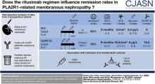 High-Dose Rituximab and Early Remission in PLA2R1-Related Membranous Nephropathy
