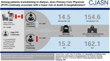 Association of Primary Care Involvement with Death or Hospitalizations for Patients Starting Dialysis