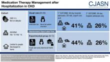 Medication Therapy Management after Hospitalization in CKD
